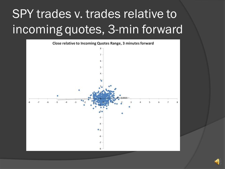 SPY trades v. trades w.r.t. original incoming quotes, 2-min forward