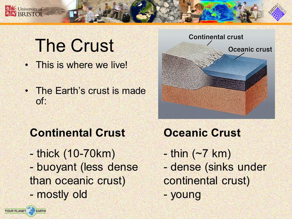 The Crust This is where we live.