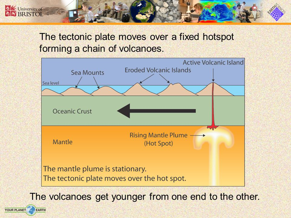 The tectonic plate moves over a fixed hotspot forming a chain of volcanoes.