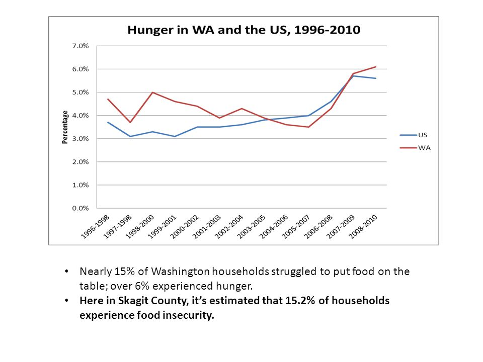 Nearly 15% of Washington households struggled to put food on the table; over 6% experienced hunger.