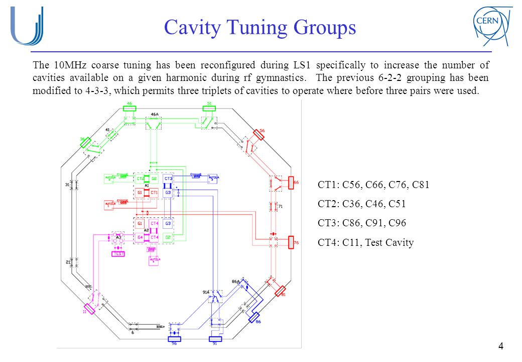 Cavity Tuning Groups 4 The 10MHz coarse tuning has been reconfigured during LS1 specifically to increase the number of cavities available on a given h
