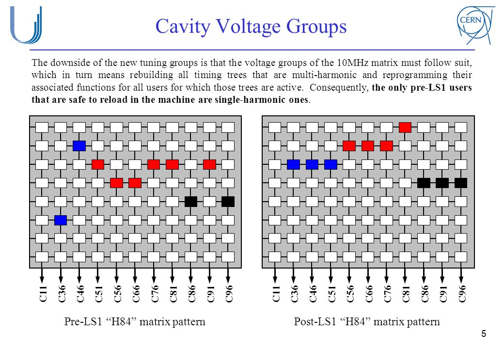 Cavity Voltage Groups 5 The downside of the new tuning groups is that the voltage groups of the 10MHz matrix must follow suit, which in turn means reb