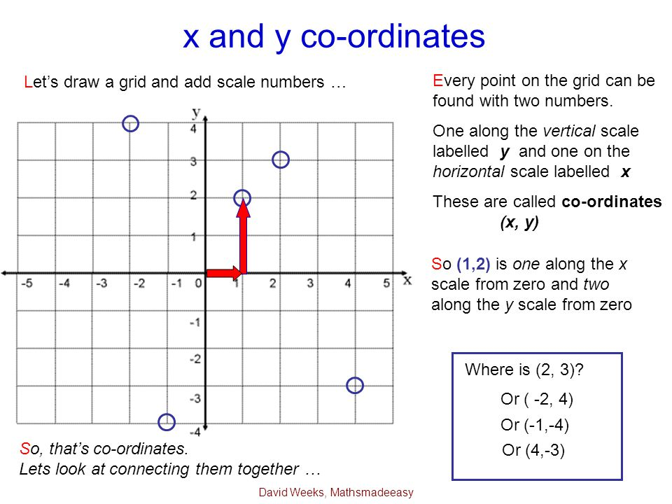 David Weeks, Mathsmadeeasy x and y co-ordinates Every point on the grid can be found with two numbers. One along the vertical scale labelled y and one