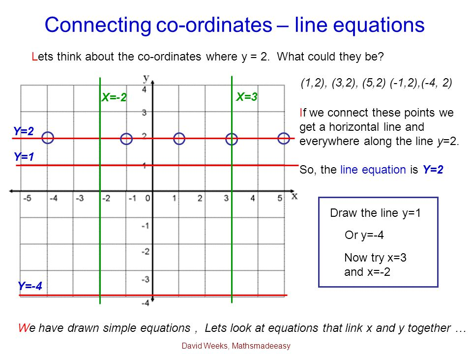 David Weeks, Mathsmadeeasy Connecting co-ordinates – line equations Lets think about the co-ordinates where y = 2. What could they be? Draw the line y