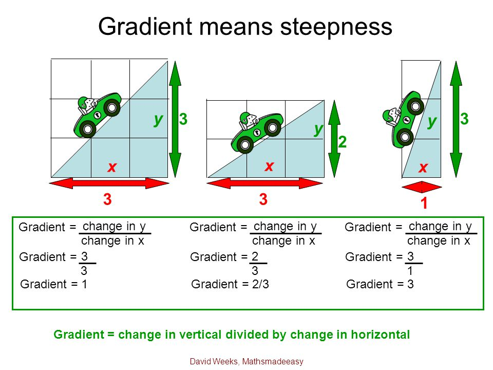 David Weeks, Mathsmadeeasy Gradient means steepness 3 3 3 2 3 1 change in y change in x Gradient = 3 3 Gradient = 1 y x y x y x change in y change in