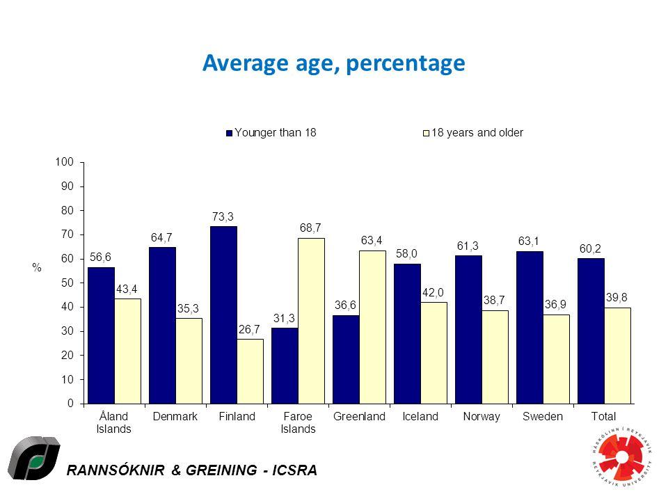 RANNSÓKNIR & GREINING - ICSRA Average age, percentage