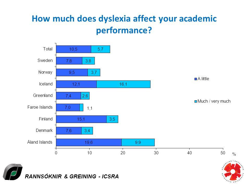 RANNSÓKNIR & GREINING - ICSRA How much does dyslexia affect your academic performance?