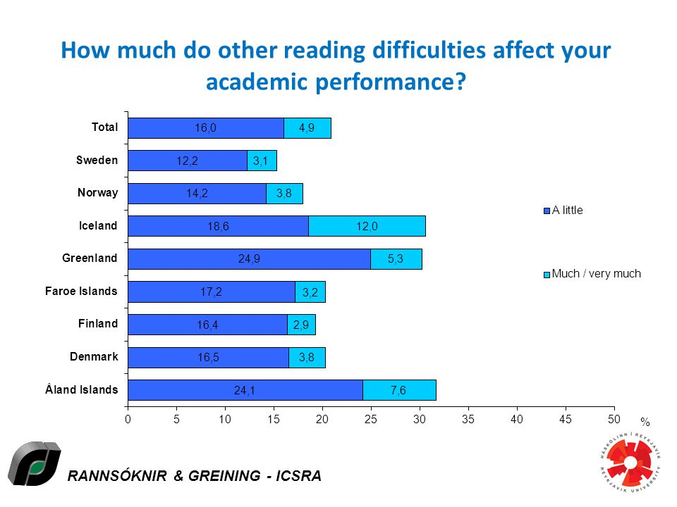 RANNSÓKNIR & GREINING - ICSRA How much do other reading difficulties affect your academic performance