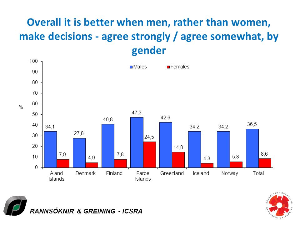 RANNSÓKNIR & GREINING - ICSRA Overall it is better when men, rather than women, make decisions - agree strongly / agree somewhat, by gender Icelandic Centre for Social Research and Analysis