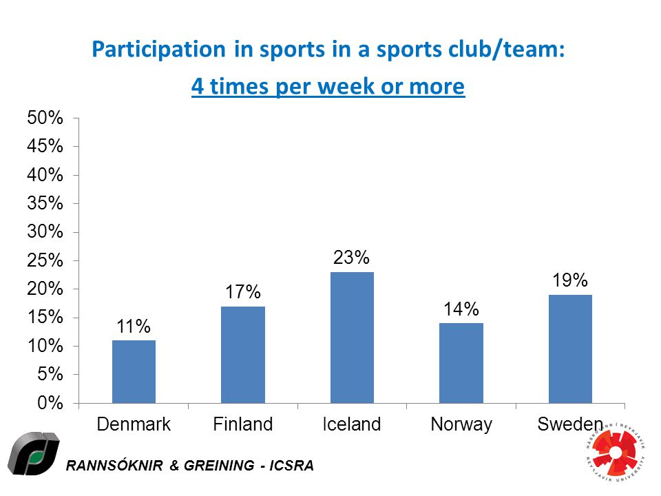 RANNSÓKNIR & GREINING - ICSRA Participation in sports in a sports club/team: 4 times per week or more Icelandic Centre for Social Research and Analysis