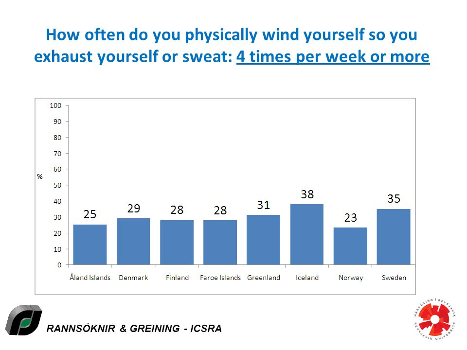 RANNSÓKNIR & GREINING - ICSRA How often do you physically wind yourself so you exhaust yourself or sweat: 4 times per week or more Icelandic Centre for Social Research and Analysis