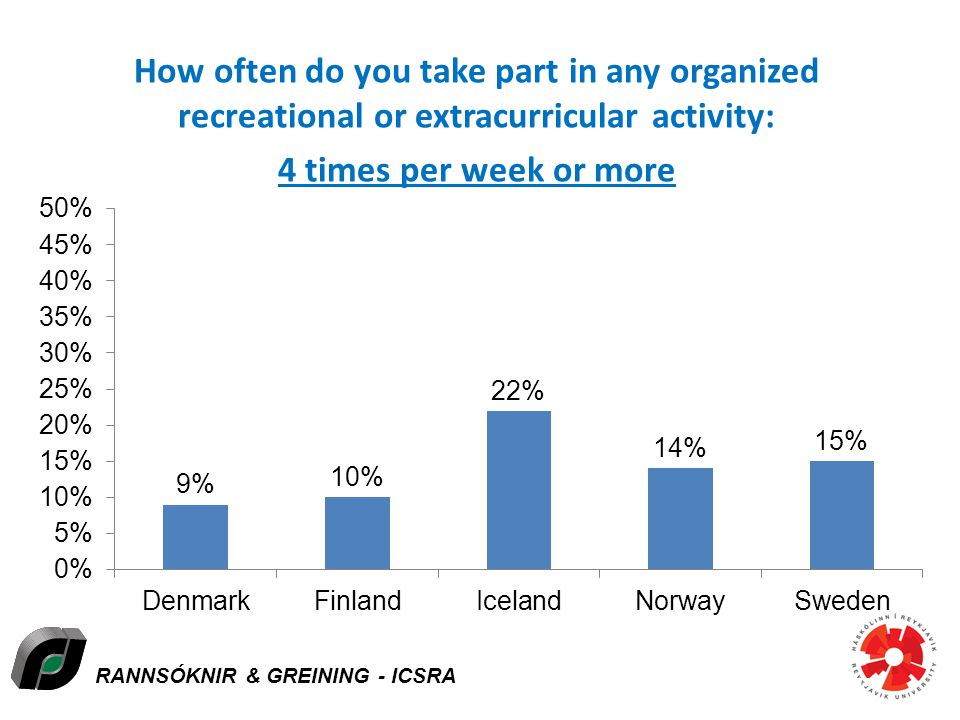 RANNSÓKNIR & GREINING - ICSRA How often do you take part in any organized recreational or extracurricular activity: 4 times per week or more Icelandic Centre for Social Research and Analysis
