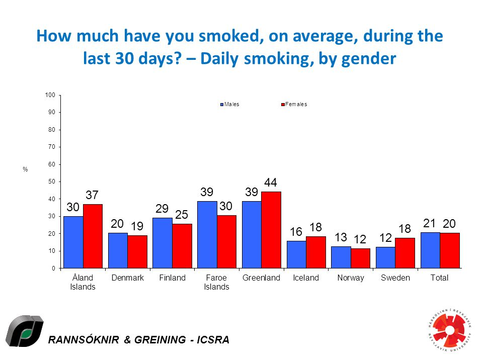 RANNSÓKNIR & GREINING - ICSRA How much have you smoked, on average, during the last 30 days.
