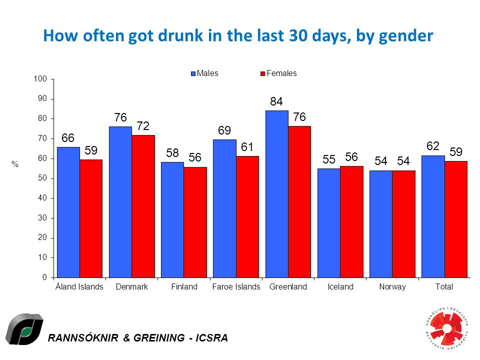 RANNSÓKNIR & GREINING - ICSRA How often got drunk in the last 30 days, by gender Icelandic Centre for Social Research and Analysis