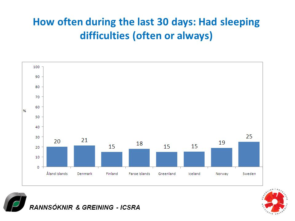 RANNSÓKNIR & GREINING - ICSRA How often during the last 30 days: Had sleeping difficulties (often or always) Icelandic Centre for Social Research and Analysis