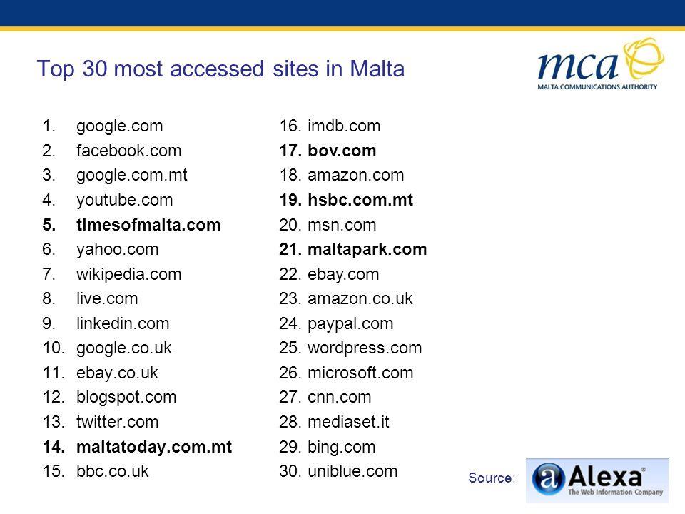 Top 30 most accessed sites in Malta 1.google.com 2.facebook.com 3.google.com.mt 4.youtube.com 5.timesofmalta.com 6.yahoo.com 7.wikipedia.com 8.live.com 9.linkedin.com 10.google.co.uk 11.ebay.co.uk 12.blogspot.com 13.twitter.com 14.maltatoday.com.mt 15.bbc.co.uk 16.