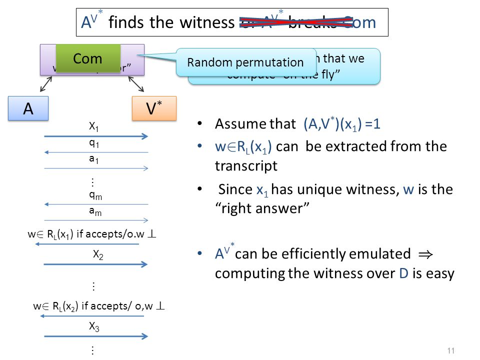 11 A A V*V* V*V* Assume that (A,V * )(x 1 ) =1 w 2 R L (x 1 ) can be extracted from the transcript Since x 1 has unique witness, w is the right answer A V * can be efficiently emulated ) computing the witness over D is easy A V * finds the witness or A V * breaks Com Com with trapdoor Random permutation that we compute on the fly Random permutation Com X2X2 … w 2 R L (x 2 ) if accepts/ o,w .