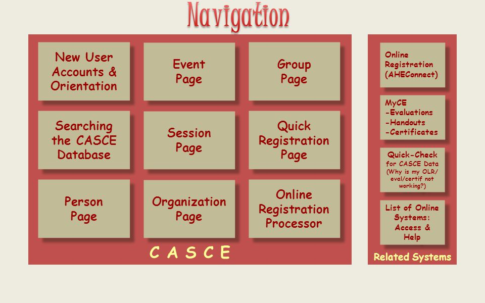 Navigation New User Accounts & Orientation New User Accounts & Orientation Person Page Person Page Searching the CASCE Database Event Page Event Page Session Page Session Page Organization Page Organization Page Group Page Group Page Quick Registration Page Quick Registration Page Online Registration Processor Online Registration Processor Online Registration (AHEConnect) Online Registration (AHEConnect) Related Systems C A S C E MyCE -Evaluations -Handouts -Certificates MyCE -Evaluations -Handouts -Certificates Quick-Check for CASCE Data (Why is my OLR/ eval/certif not working ) Quick-Check for CASCE Data (Why is my OLR/ eval/certif not working ) List of Online Systems: Access & Help