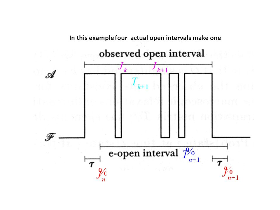 In this example four actual open intervals make one