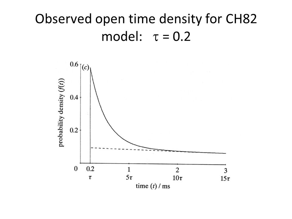 Observed open time density for CH82 model: = 0.2