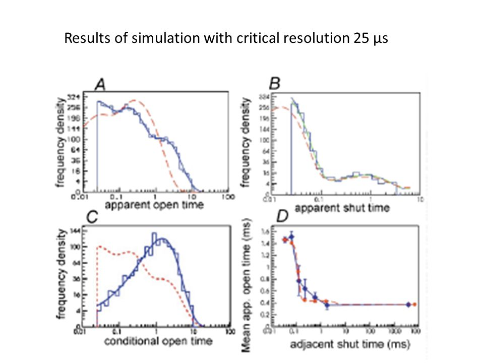 Results of simulation with critical resolution 25 µs