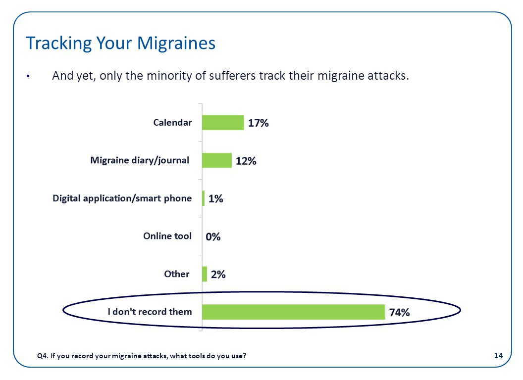 Tracking Your Migraines And yet, only the minority of sufferers track their migraine attacks. Q4. If you record your migraine attacks, what tools do y