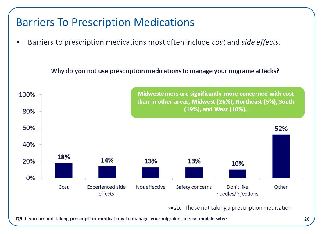 Barriers To Prescription Medications Q9. If you are not taking prescription medications to manage your migraine, please explain why? Barriers to presc