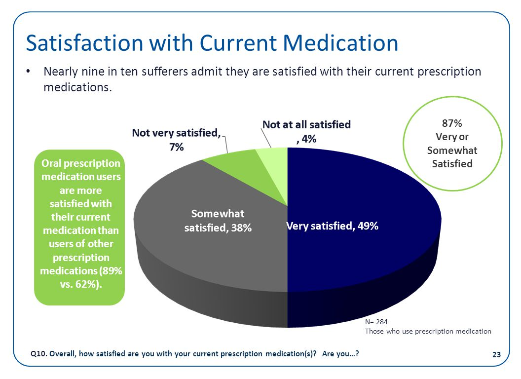 Satisfaction with Current Medication Nearly nine in ten sufferers admit they are satisfied with their current prescription medications. Q10. Overall,