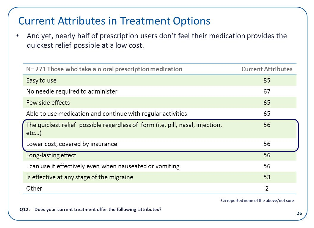 Current Attributes in Treatment Options And yet, nearly half of prescription users dont feel their medication provides the quickest relief possible at