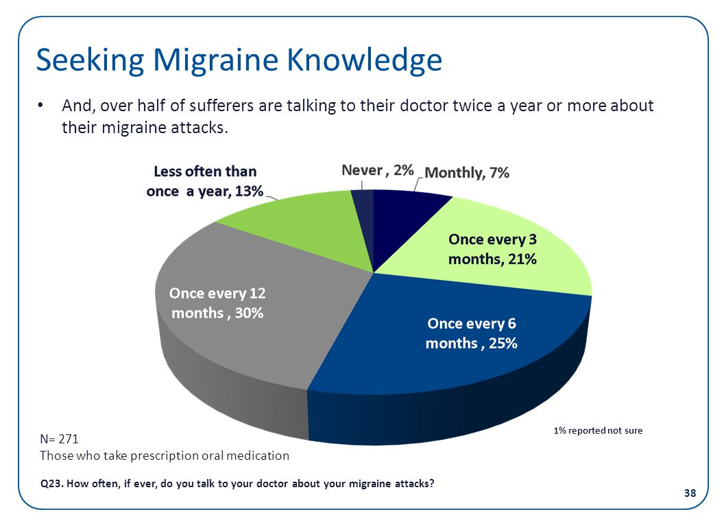 Seeking Migraine Knowledge And, over half of sufferers are talking to their doctor twice a year or more about their migraine attacks. Q23. How often,