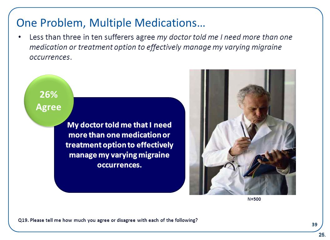 One Problem, Multiple Medications… Less than three in ten sufferers agree my doctor told me I need more than one medication or treatment option to eff