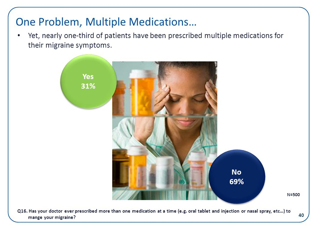 One Problem, Multiple Medications… Yet, nearly one-third of patients have been prescribed multiple medications for their migraine symptoms. Yes 31% Ye