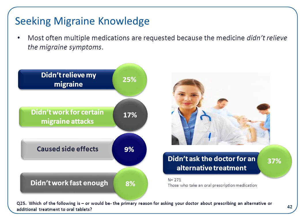 Seeking Migraine Knowledge Most often multiple medications are requested because the medicine didnt relieve the migraine symptoms. Didnt relieve my mi