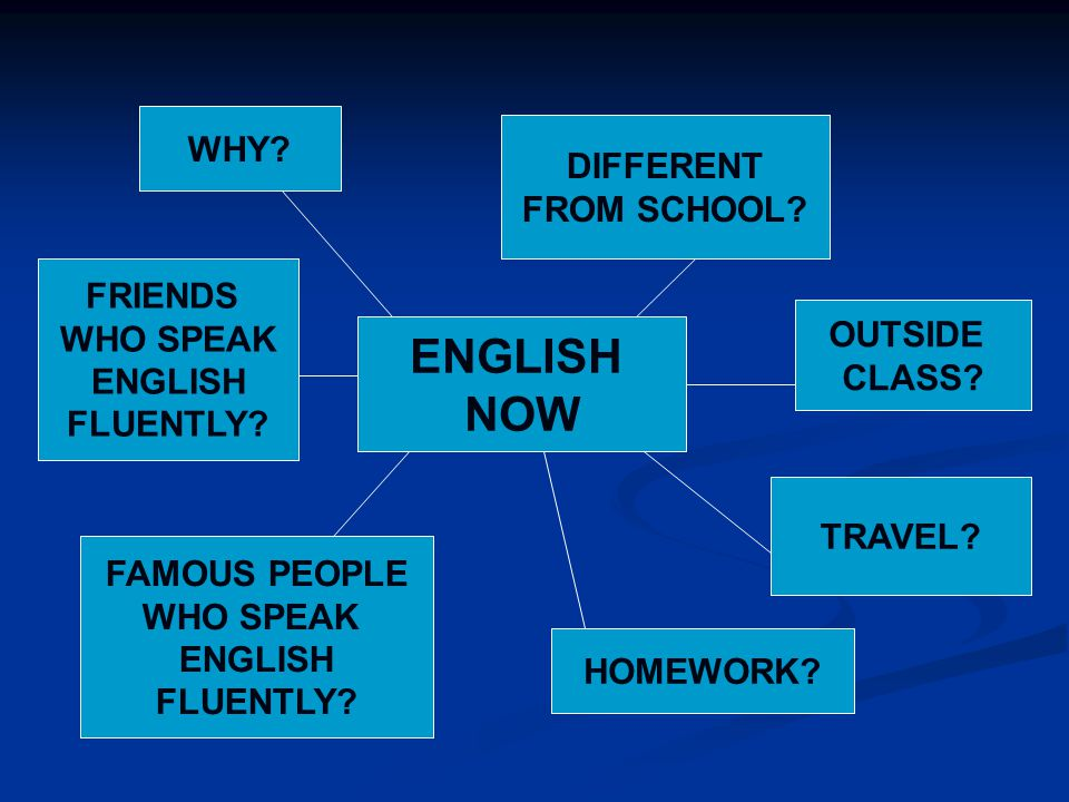 ENGLISH NOW WHY? DIFFERENT FROM SCHOOL? FRIENDS WHO SPEAK ENGLISH FLUENTLY? OUTSIDE CLASS? FAMOUS PEOPLE WHO SPEAK ENGLISH FLUENTLY? TRAVEL? HOMEWORK?