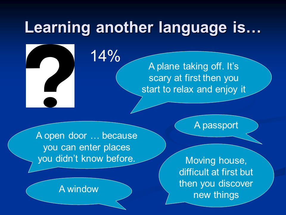 Learning another language is… 14% A plane taking off. Its scary at first then you start to relax and enjoy it A open door … because you can enter plac