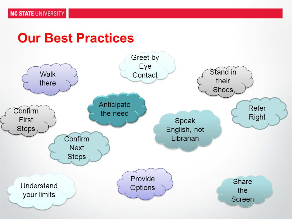 Our Best Practices Walk there Refer Right Confirm First Steps Understand your limits Share the Screen Anticipate the need Provide Options Confirm Next Steps Greet by Eye Contact Speak English, not Librarian Stand in their Shoes