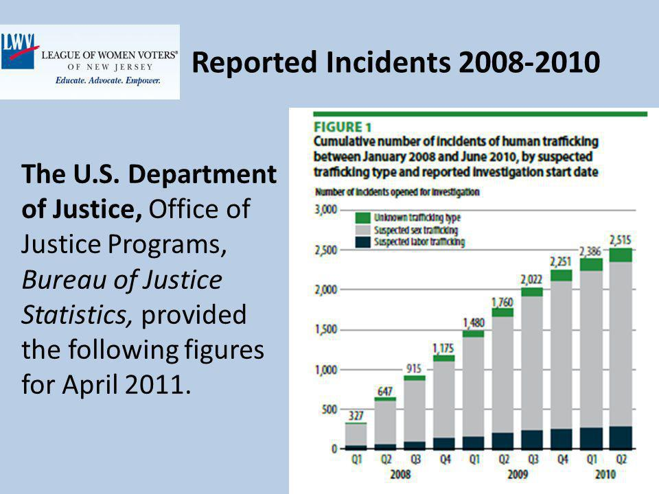 Reported Incidents 2008-2010 The U.S.