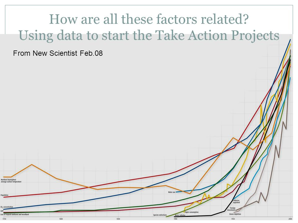 How are all these factors related? Using data to start the Take Action Projects From New Scientist Feb.08