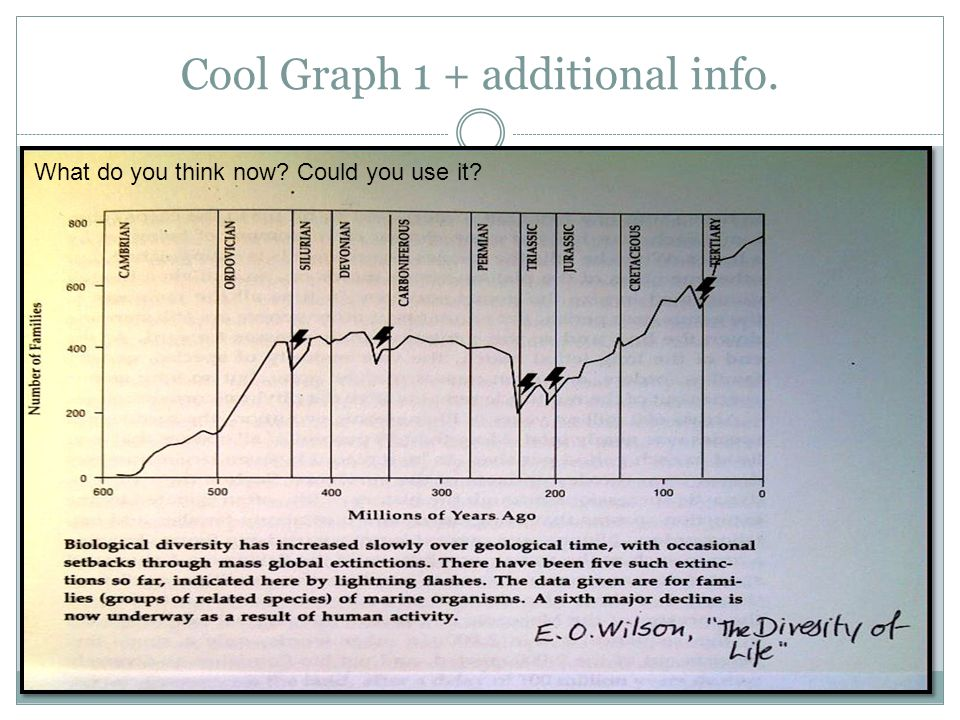 Cool Graph 1 + additional info. What do you think now? Could you use it?