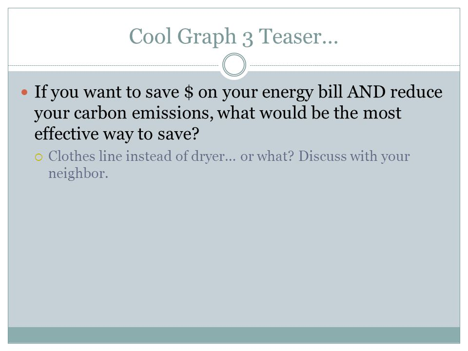Cool Graph 3 Teaser… If you want to save $ on your energy bill AND reduce your carbon emissions, what would be the most effective way to save? Clothes