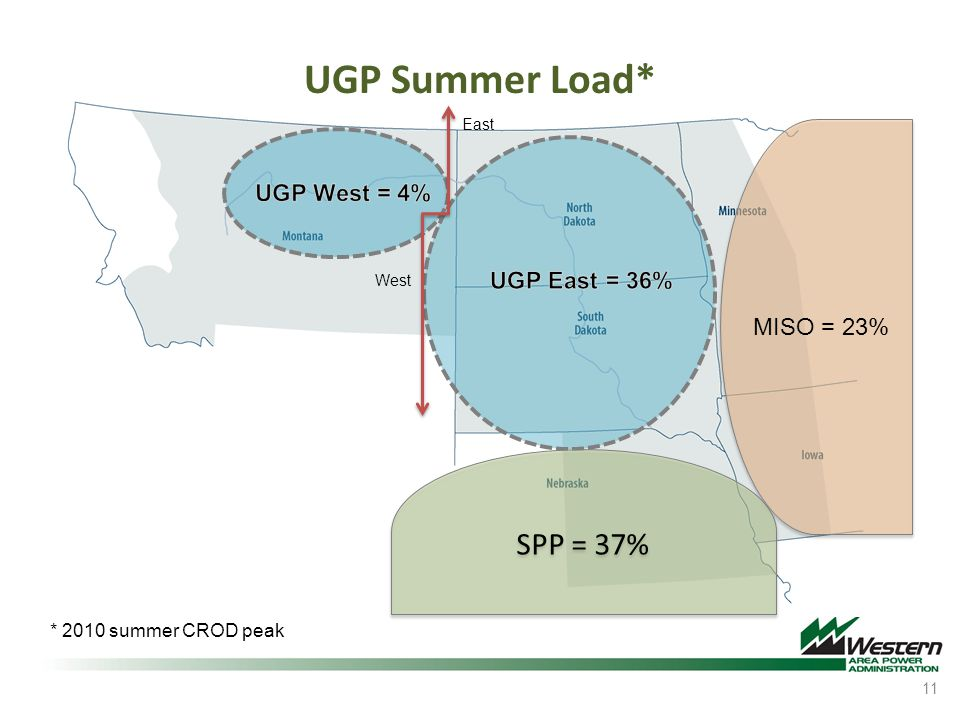 UGP Summer Load* 11 SPP = 37% * 2010 summer CROD peak East West MISO = 23%