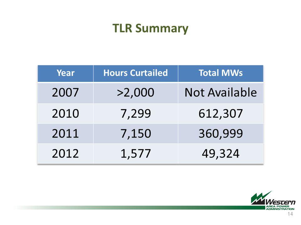 TLR Summary 14