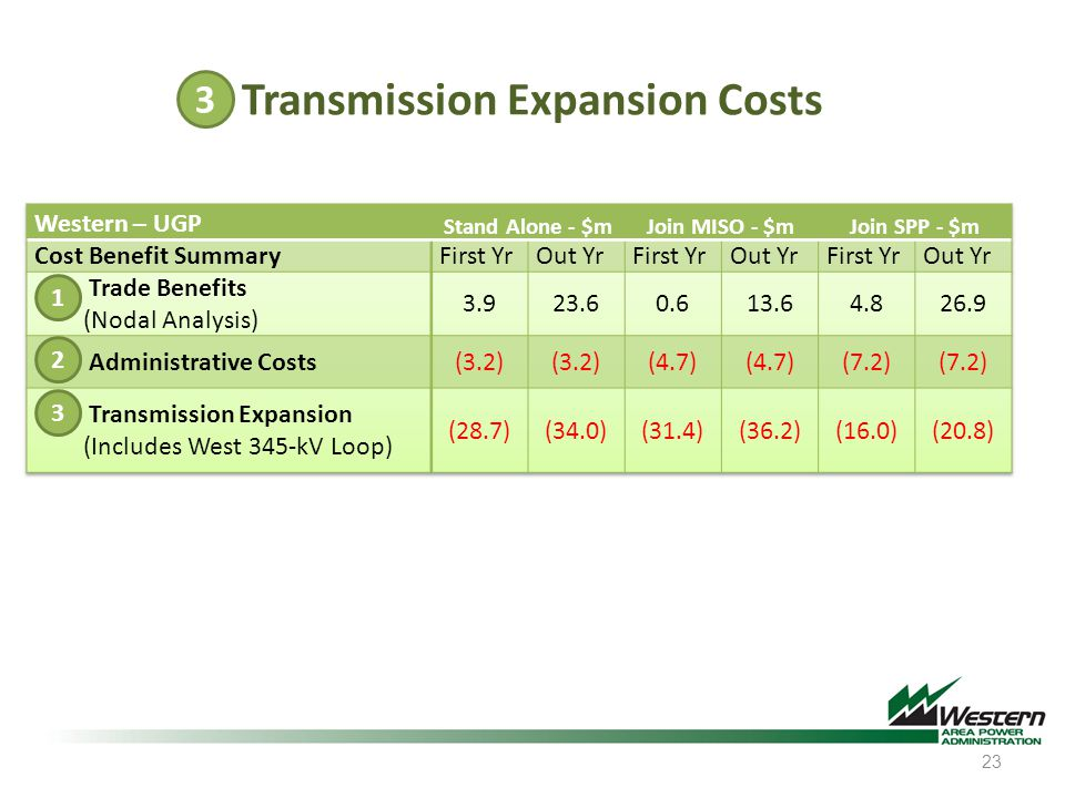 23 Transmission Expansion Costs 3 2 3 1