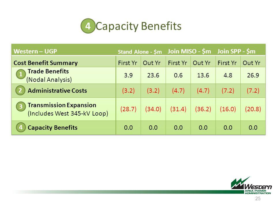 Capacity Benefits 25 4 3 2 1 4