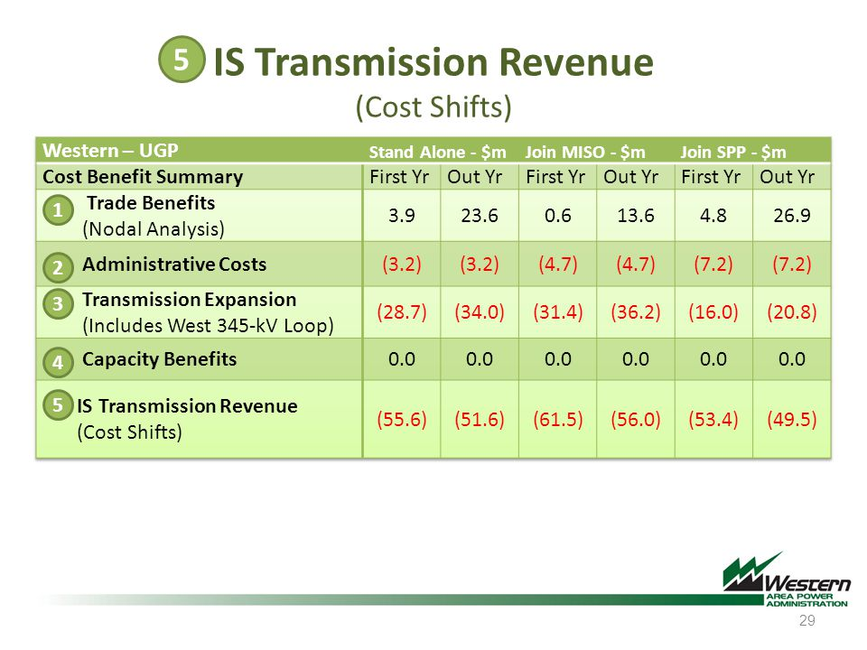 29 5 4 3 2 1 IS Transmission Revenue (Cost Shifts) 5