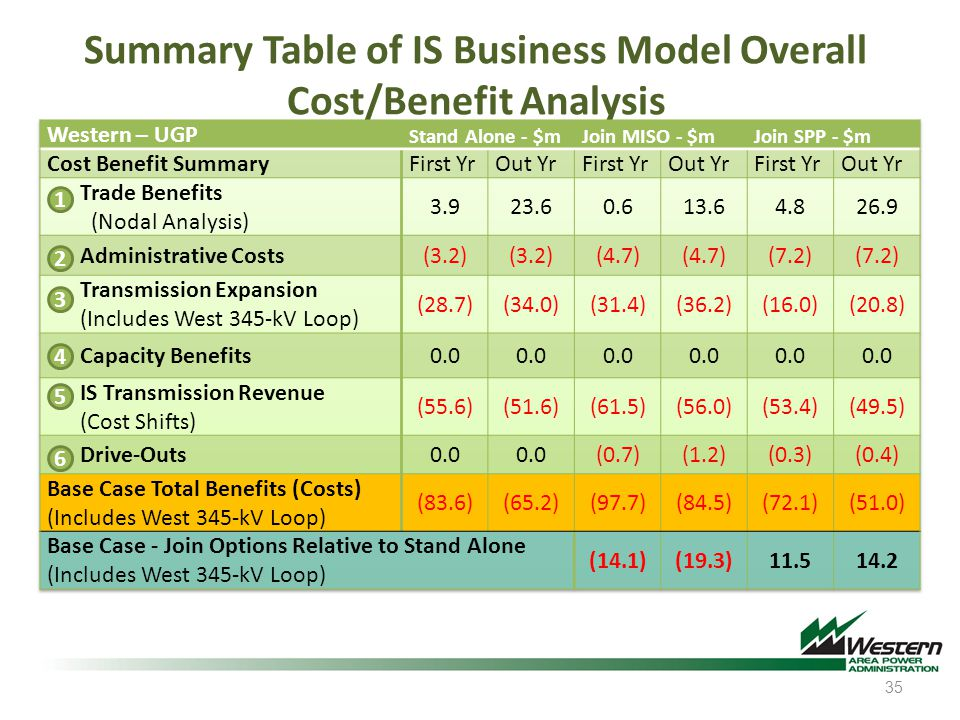 Summary Table of IS Business Model Overall Cost/Benefit Analysis 35 1 2 3 4 5 6
