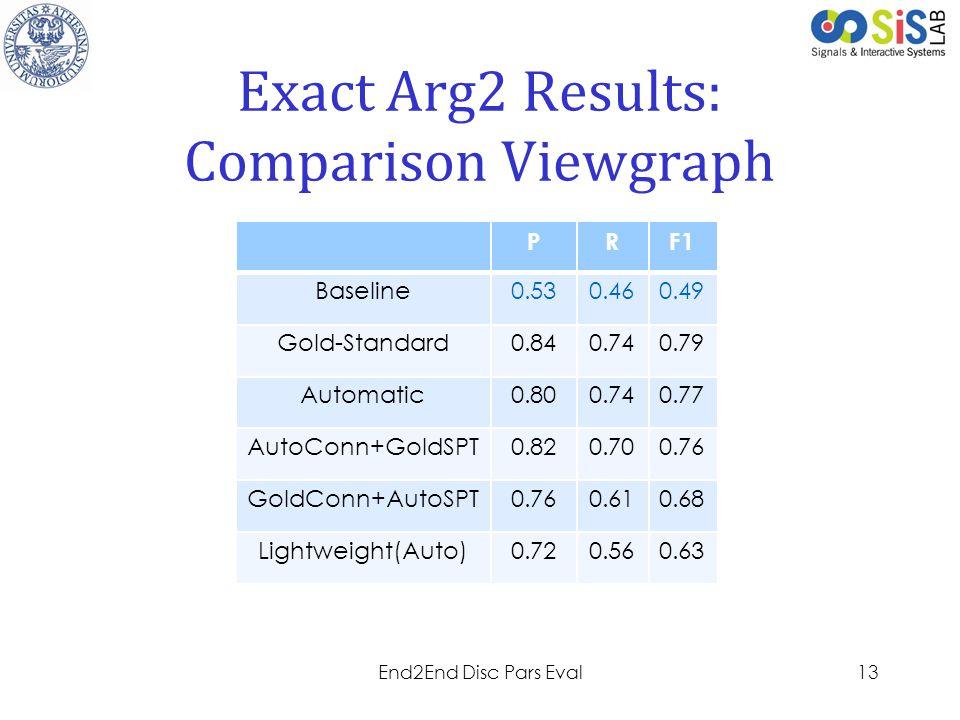 Project LOGO Exact Arg2 Results: Comparison Viewgraph 13End2End Disc Pars Eval PRF1 Baseline0.530.460.49 Gold-Standard0.840.740.79 Automatic0.800.740.