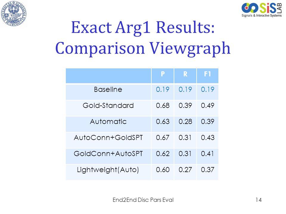 Project LOGO Exact Arg1 Results: Comparison Viewgraph 14End2End Disc Pars Eval PRF1 Baseline0.19 Gold-Standard0.680.390.49 Automatic0.630.280.39 AutoC