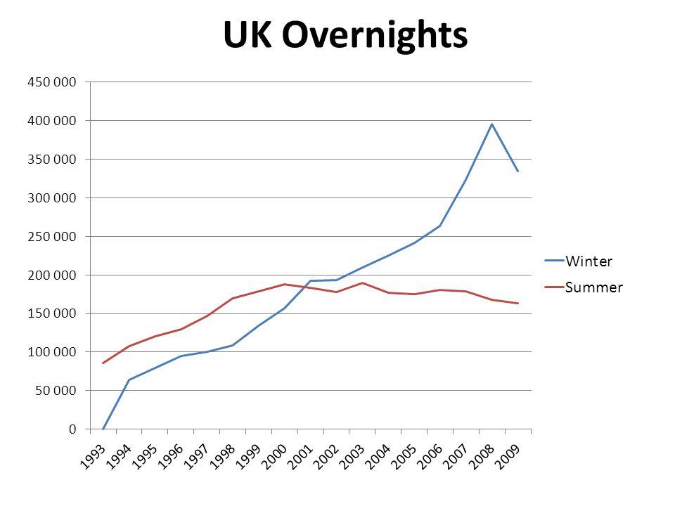 UK Overnights