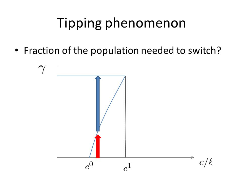 Tipping phenomenon Fraction of the population needed to switch